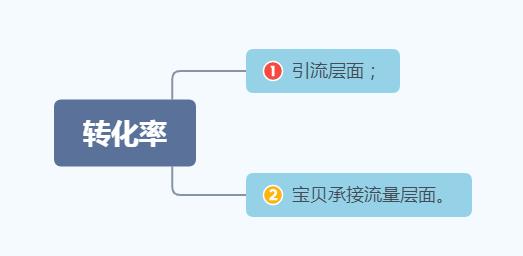 烟台企业淘宝运营技巧介绍